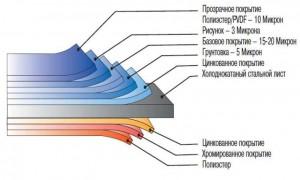Фото: Структура листов