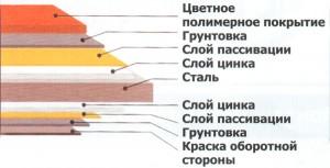 Фото: Структура металлочерепичного листа