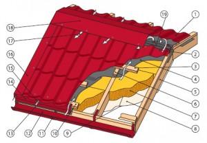 Инструкция по монтажу металлочерепицы Монтеррей— схема укладки своими руками