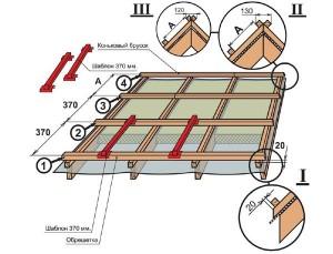 Шаг обрешетки под металлочерепицу Монтерей — этапы установки черепицы