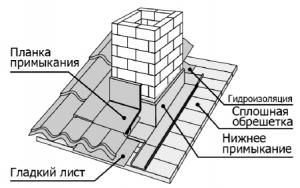 Фото: Схема вывода дымохода через крышу